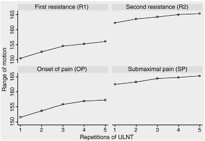 Fig 3. The effect of 5 repetitions on the elbow range (mean of 5 repetitions for all observers).
