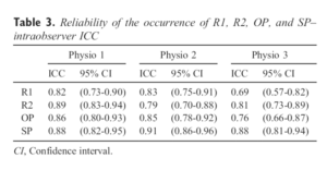 Table 3. Reliability of the occurrence of R1, R2, OP, and SP– intraobserver ICC